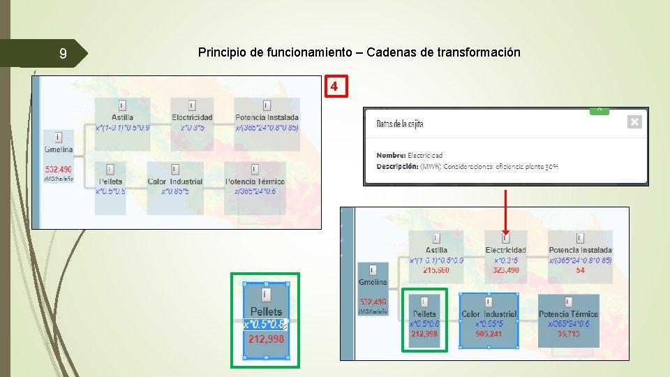 9 Principio de funcionamiento – Cadenas de transformación 4 3/12/2021