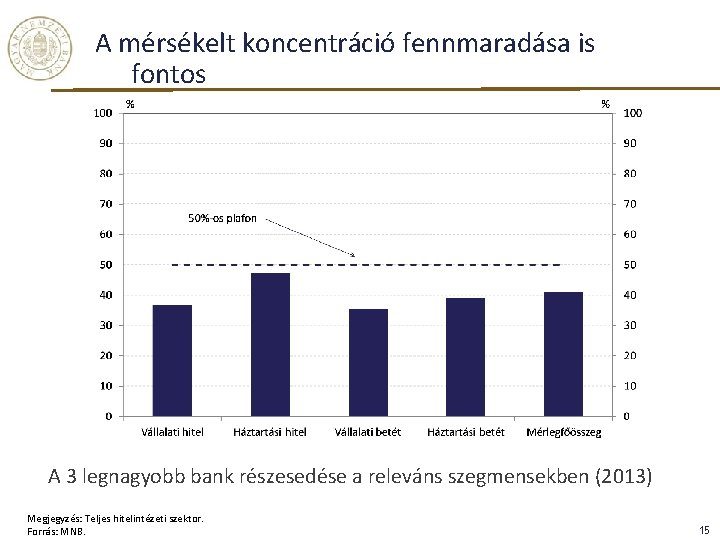 A mérsékelt koncentráció fennmaradása is fontos A 3 legnagyobb bank részesedése a releváns szegmensekben