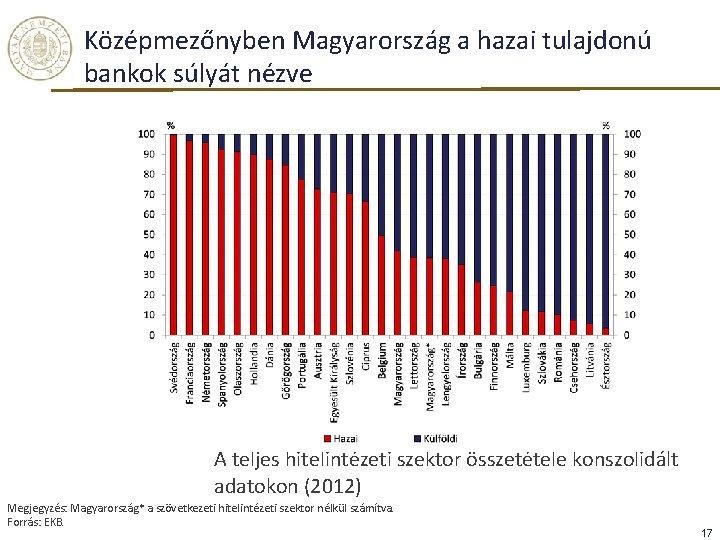 Középmezőnyben Magyarország a hazai tulajdonú bankok súlyát nézve A teljes hitelintézeti szektor összetétele konszolidált