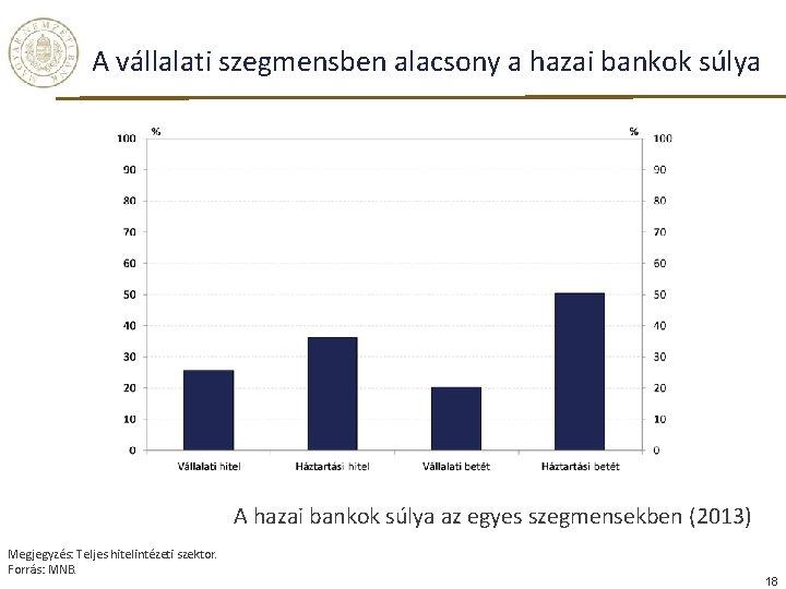 A vállalati szegmensben alacsony a hazai bankok súlya A hazai bankok súlya az egyes