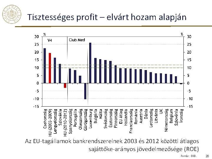 Tisztességes profit – elvárt hozam alapján Az EU-tagállamok bankrendszereinek 2003 és 2012 közötti átlagos