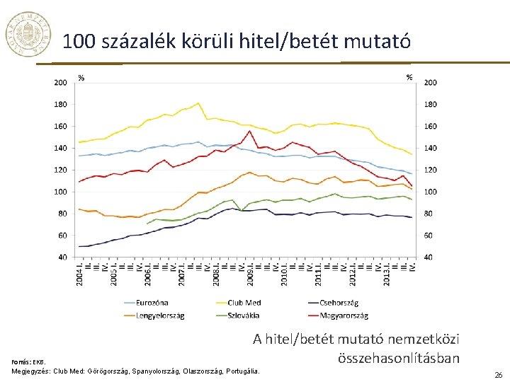 100 százalék körüli hitel/betét mutató A hitel/betét mutató nemzetközi összehasonlításban Forrás: EKB. Megjegyzés: Club