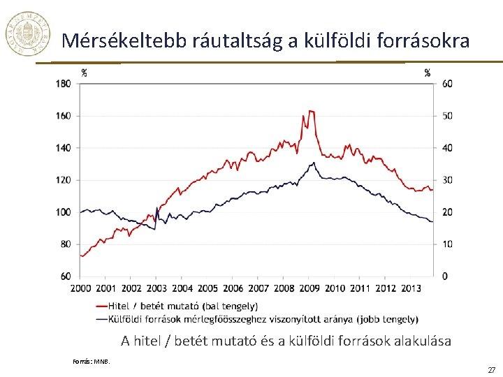 Mérsékeltebb ráutaltság a külföldi forrásokra A hitel / betét mutató és a külföldi források