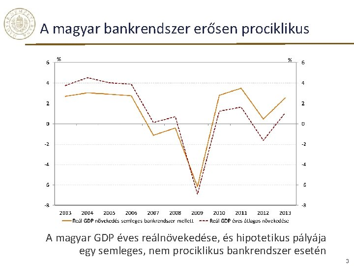 A magyar bankrendszer erősen prociklikus A magyar GDP éves reálnövekedése, és hipotetikus pályája egy