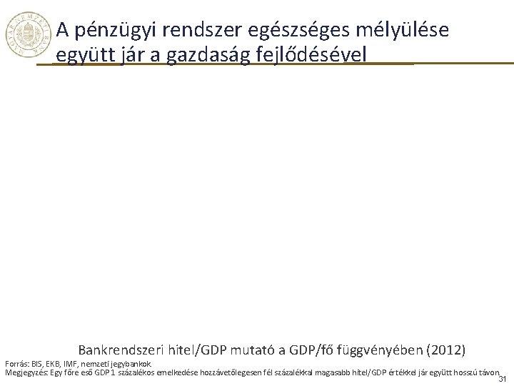 A pénzügyi rendszer egészséges mélyülése együtt jár a gazdaság fejlődésével Bankrendszeri hitel/GDP mutató a