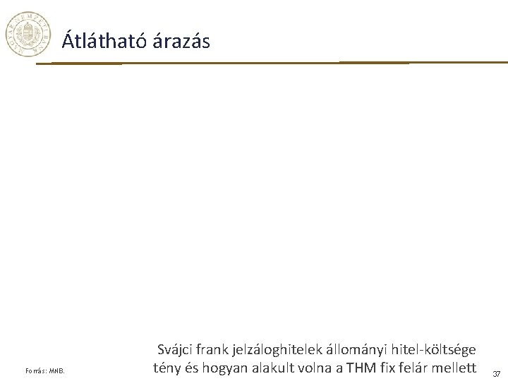 Átlátható árazás Forrás: MNB. Svájci frank jelzáloghitelek állományi hitel-költsége tény és hogyan alakult volna