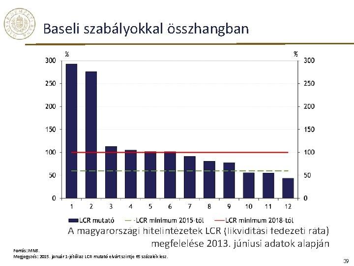 Baseli szabályokkal összhangban A magyarországi hitelintézetek LCR (likviditási fedezeti ráta) megfelelése 2013. júniusi adatok