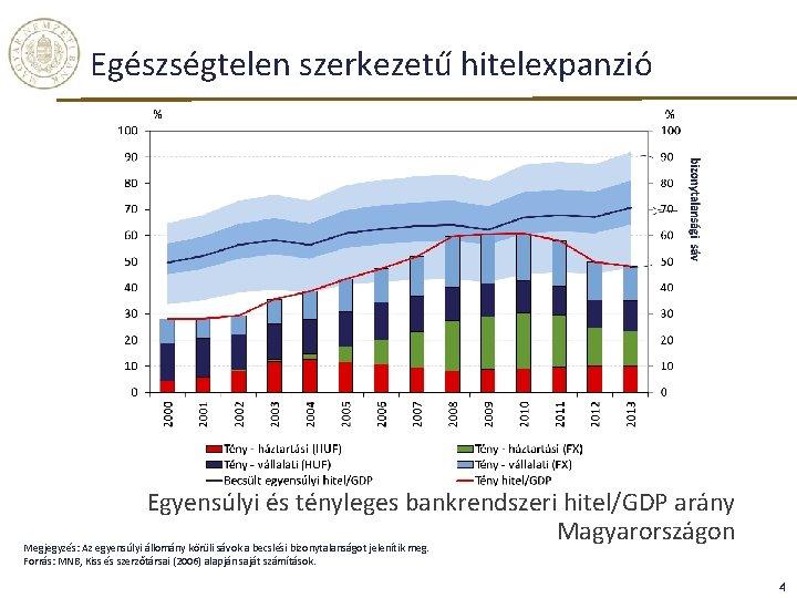 Egészségtelen szerkezetű hitelexpanzió Egyensúlyi és tényleges bankrendszeri hitel/GDP arány Magyarországon Megjegyzés: Az egyensúlyi állomány