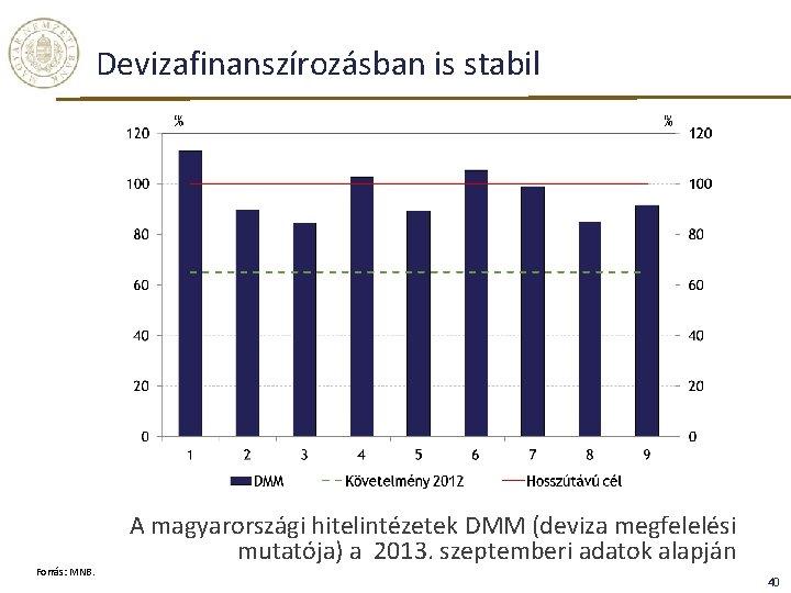 Devizafinanszírozásban is stabil Forrás: MNB. A magyarországi hitelintézetek DMM (deviza megfelelési mutatója) a 2013.