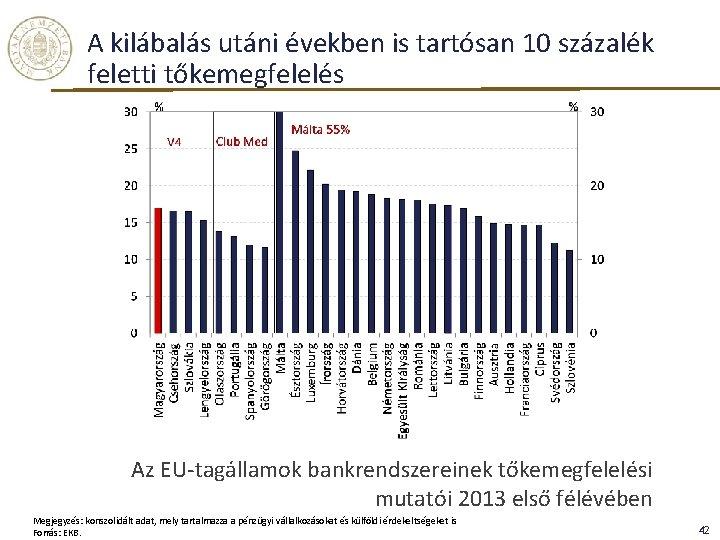 A kilábalás utáni években is tartósan 10 százalék feletti tőkemegfelelés Az EU-tagállamok bankrendszereinek tőkemegfelelési