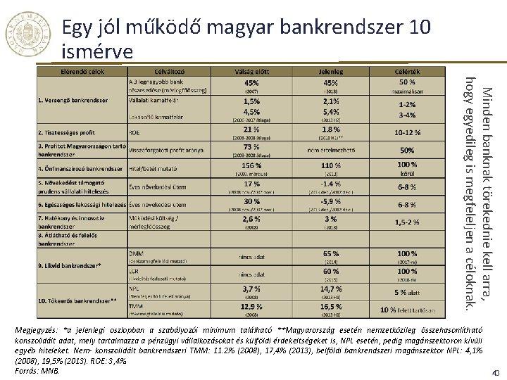 Egy jól működő magyar bankrendszer 10 ismérve Minden banknak törekednie kell arra, hogy egyedileg