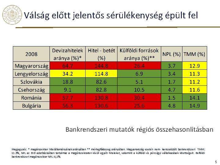 Válság előtt jelentős sérülékenység épült fel Bankrendszeri mutatók régiós összehasonlításban Megjegyzés: * magánszektor hitelállományának