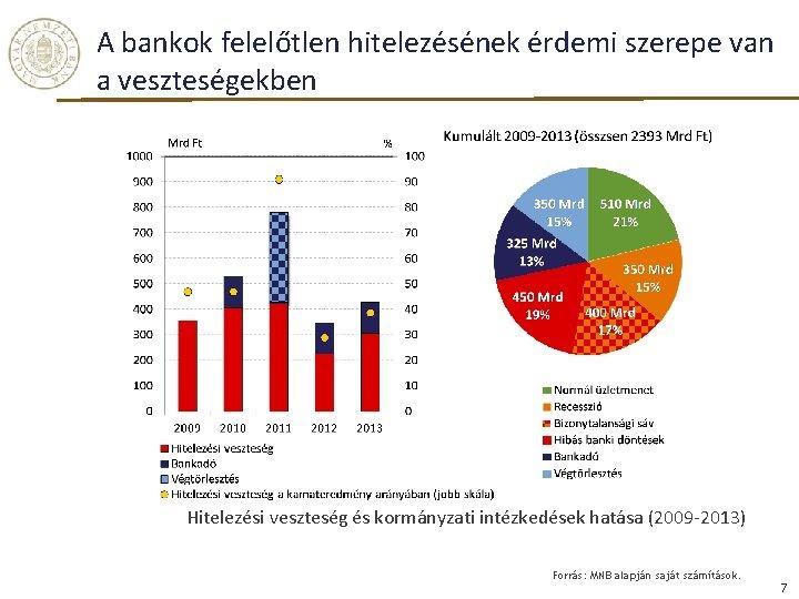 A bankok felelőtlen hitelezésének érdemi szerepe van a veszteségekben Hitelezési veszteség és kormányzati intézkedések