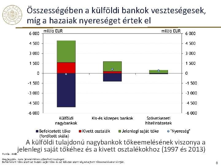 Összességében a külföldi bankok veszteségesek, míg a hazaiak nyereséget értek el A külföldi tulajdonú