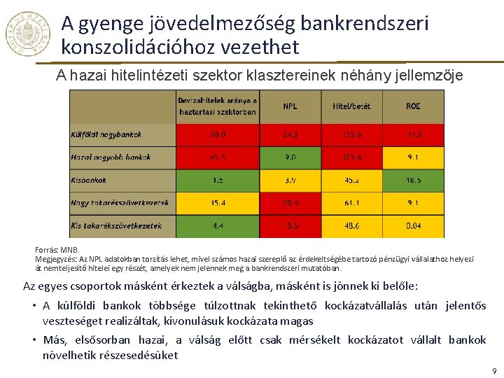 A gyenge jövedelmezőség bankrendszeri konszolidációhoz vezethet A hazai hitelintézeti szektor klasztereinek néhány jellemzője Forrás: