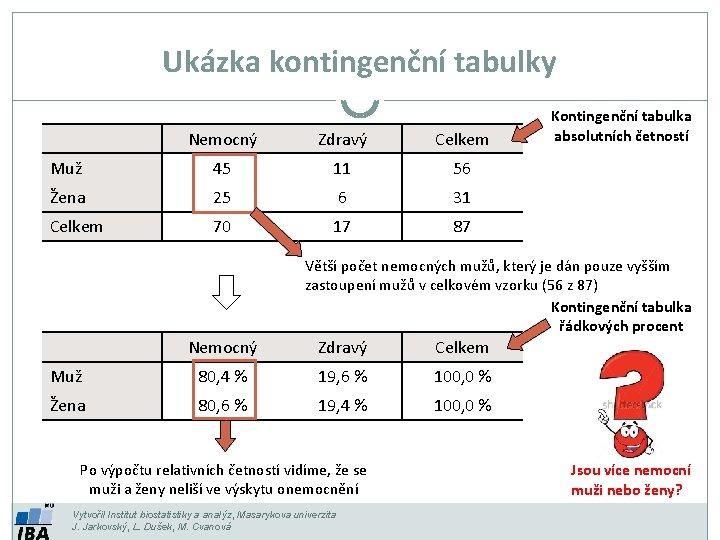 Ukázka kontingenční tabulky Nemocný Zdravý Celkem Muž 45 11 56 Žena 25 6 31