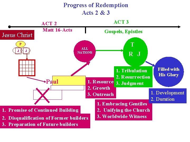 Progress of Redemption Acts 2 & 3 Jesus Christ ACT 3 ACT 2 Matt