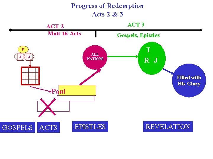 Progress of Redemption Acts 2 & 3 ACT 2 Matt 16 -Acts Gospels, Epistles