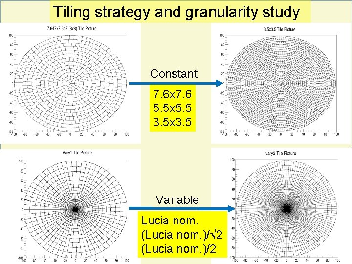 Tiling strategy and granularity study Constant 7. 6 x 7. 6 5. 5 x