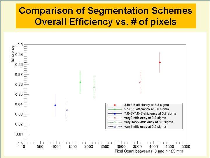 Comparison of Segmentation Schemes Overall Efficiency vs. # of pixels 15