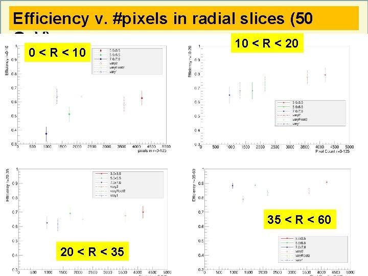 Efficiency v. #pixels in radial slices (50 Ge. V) 10 < R < 20