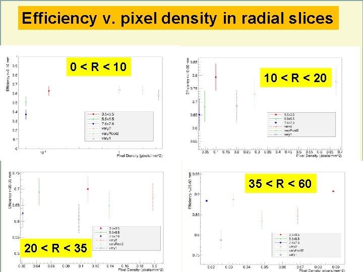 Efficiency v. pixel density in radial slices 0 < R < 10 10 <