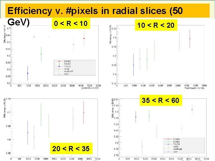 Efficiency v. #pixels in radial slices (50 Ge. V) 0 < R < 10