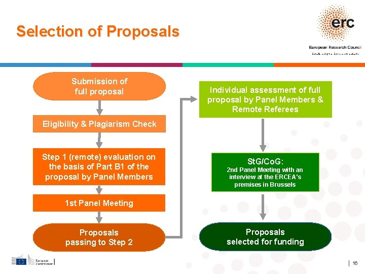 Selection of Proposals Established by the European Commission Submission of full proposal Individual assessment