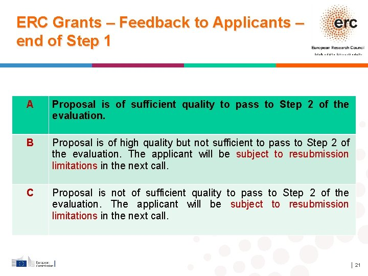 ERC Grants – Feedback to Applicants – end of Step 1 Established by the