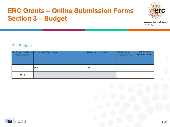 ERC Grants – Online Submission Forms Section 3 – Budget Established by the European