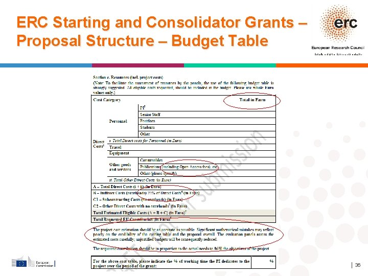 ERC Starting and Consolidator Grants – Proposal Structure – Budget Table Established by the