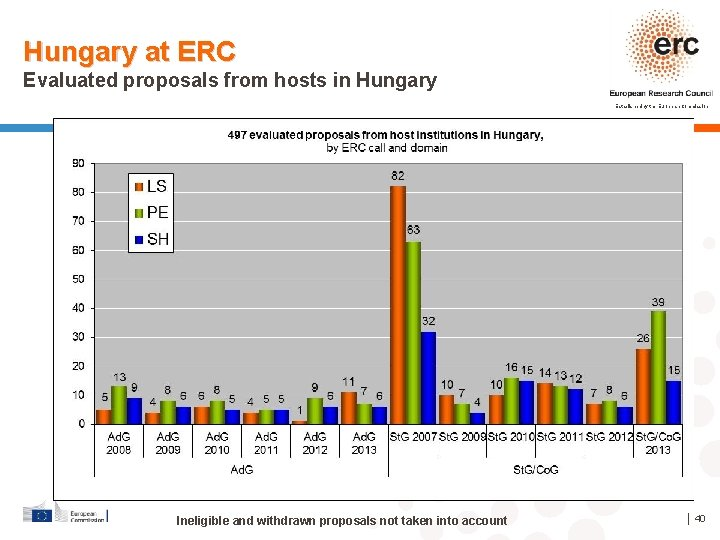 Hungary at ERC Evaluated proposals from hosts in Hungary Established by the European Commission