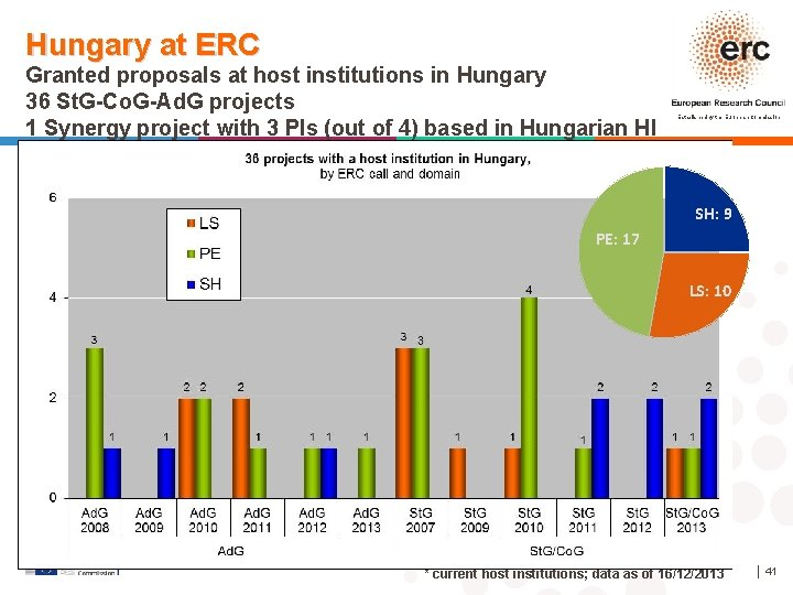 Hungary at ERC Granted proposals at host institutions in Hungary 36 St. G-Co. G-Ad.