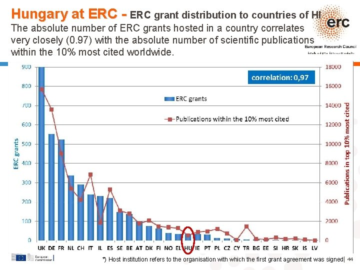 Hungary at ERC - ERC grant distribution to countries of HI The absolute number