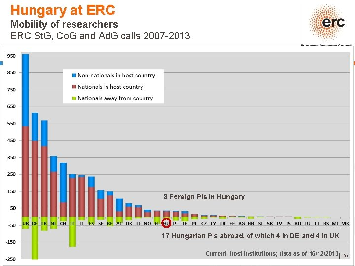Hungary at ERC Mobility of researchers ERC St. G, Co. G and Ad. G