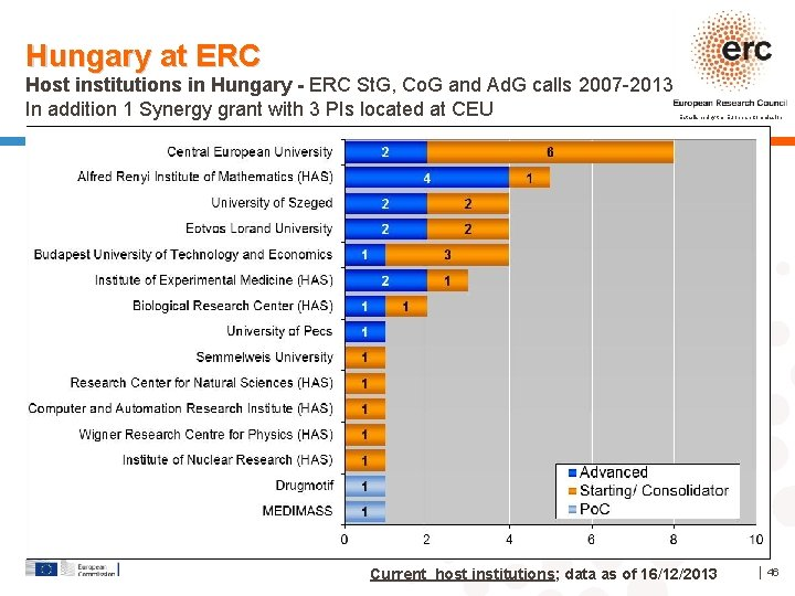 Hungary at ERC Host institutions in Hungary - ERC St. G, Co. G and