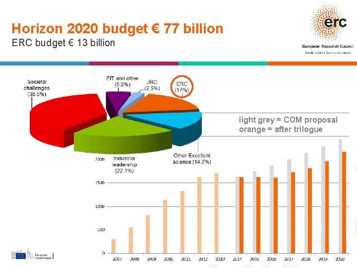 Horizon 2020 budget € 77 billion ERC budget € 13 billion Established by the