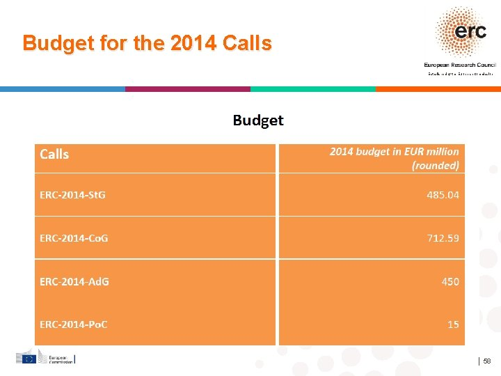 Budget for the 2014 Calls Established by the European Commission │ 58