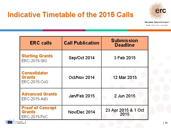Indicative Timetable of the 2015 Calls Established by the European Commission ERC calls Starting
