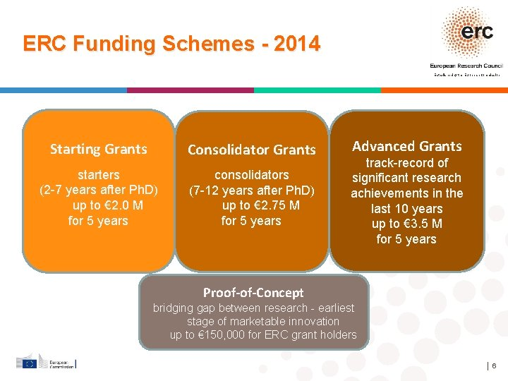 ERC Funding Schemes - 2014 Established by the European Commission Starting Grants Consolidator Grants
