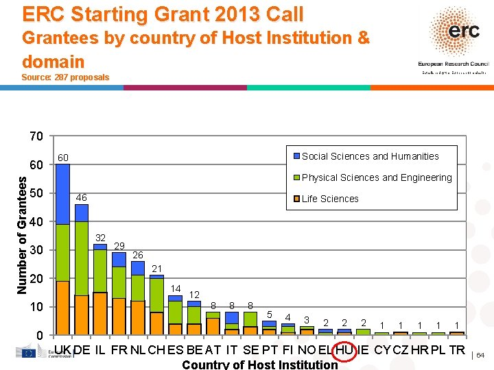 ERC Starting Grant 2013 Call Grantees by country of Host Institution & domain Established