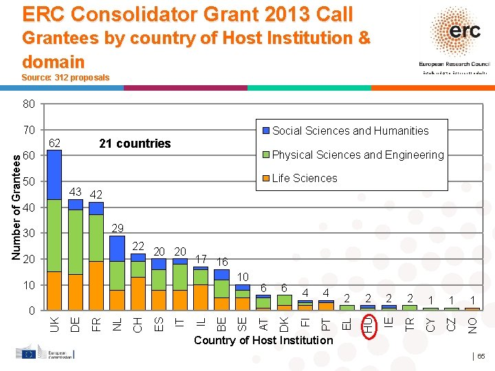 ERC Consolidator Grant 2013 Call Grantees by country of Host Institution & domain Established