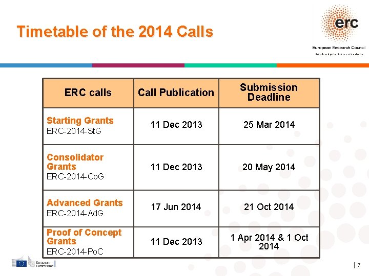 Timetable of the 2014 Calls Established by the European Commission ERC calls Starting Grants