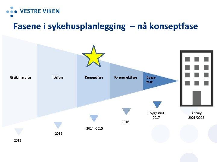 Fasene i sykehusplanlegging – nå konseptfase Utviklingsplan Idefase Konseptfase Forprosjektfase 2016 2014 -2015 2013