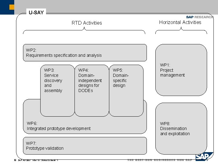 U-SAY Horizontal Activities RTD Activities WP 2: Requirements specification and analysis WP 3: Service