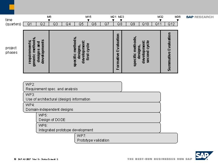 Q 5 Q 6 Q 7 WP 2: Requirement spec. and analysis WP 3: