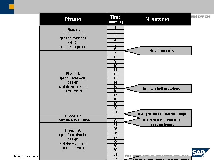 Phases Phase I: requirements, generic methods, design and development Phase II: specific methods, design