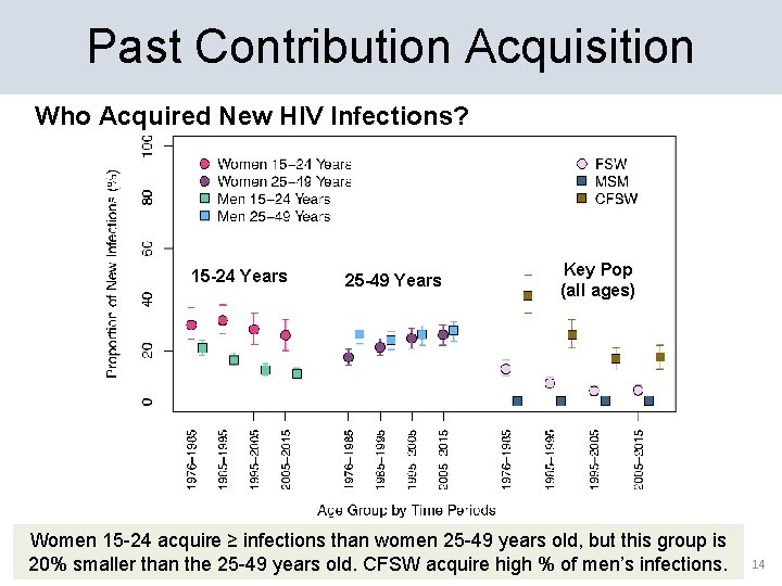 Past Contribution Acquisition Who Acquired New HIV Infections? 15 -24 Years 25 -49 Years