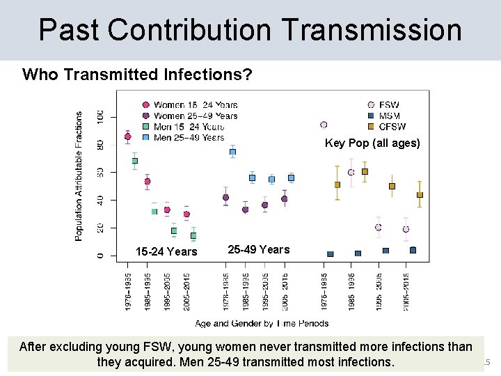 Past Contribution Transmission Who Transmitted Infections? Key Pop (all ages) 15 -24 Years 25