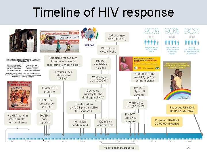 Timeline of HIV response 2 nd strategic plan (2006 -10) PEPFAR in Cote d'Ivoire